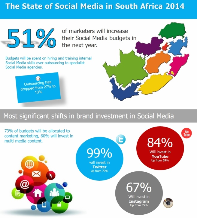 State of Social Media in South Africa 2014